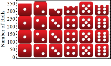 Dice random number